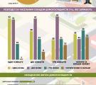 Характеристика житла домогосподарств Луганщини за 2018 рік (інфографіка)