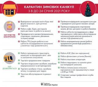Із 8 січня в Україні починають діяти посилені карантинні обмеження