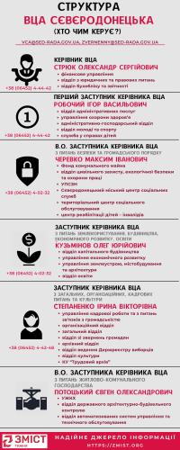 Голова та п`ять замів: хто та чим саме займається у Сєвєродонецькій ВЦА