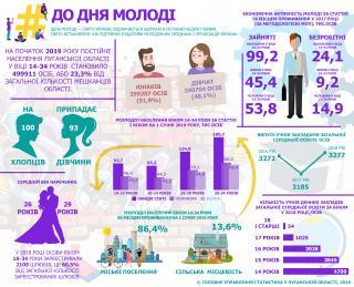 До Дня молоді (інфографіка)