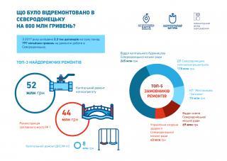На що було витрачено 800 млн грн у Сєвєродонецьку?