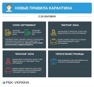 """Украина переходит в """"желтую"""" зону карантина с 23 сентября"""