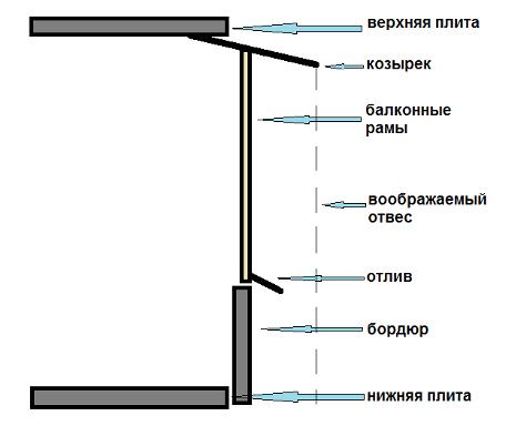 Технология крепления пластикового остекления на балконе..